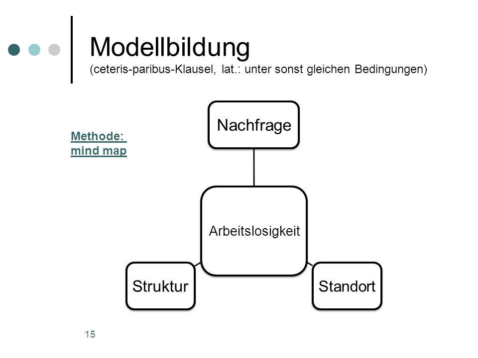 Modellbildung (ceteris-paribus-Klausel, lat.: unter sonst gleichen Bedingungen) Arbeitslosigkeit Nachfrage Standort Struktur 15 Methode: mind map