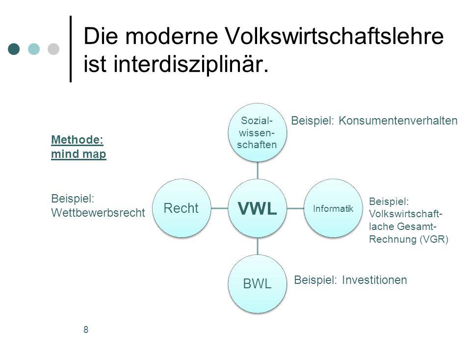 Die moderne Volkswirtschaftslehre ist interdisziplinär. VWL Sozial- wissen- schaften Informatik BWLRecht Beispiel: Wettbewerbsrecht Beispiel: Konsumen