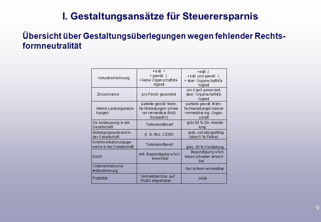 9 Übersicht über Gestaltungsüberlegungen wegen fehlender Rechts- formneutralität I.