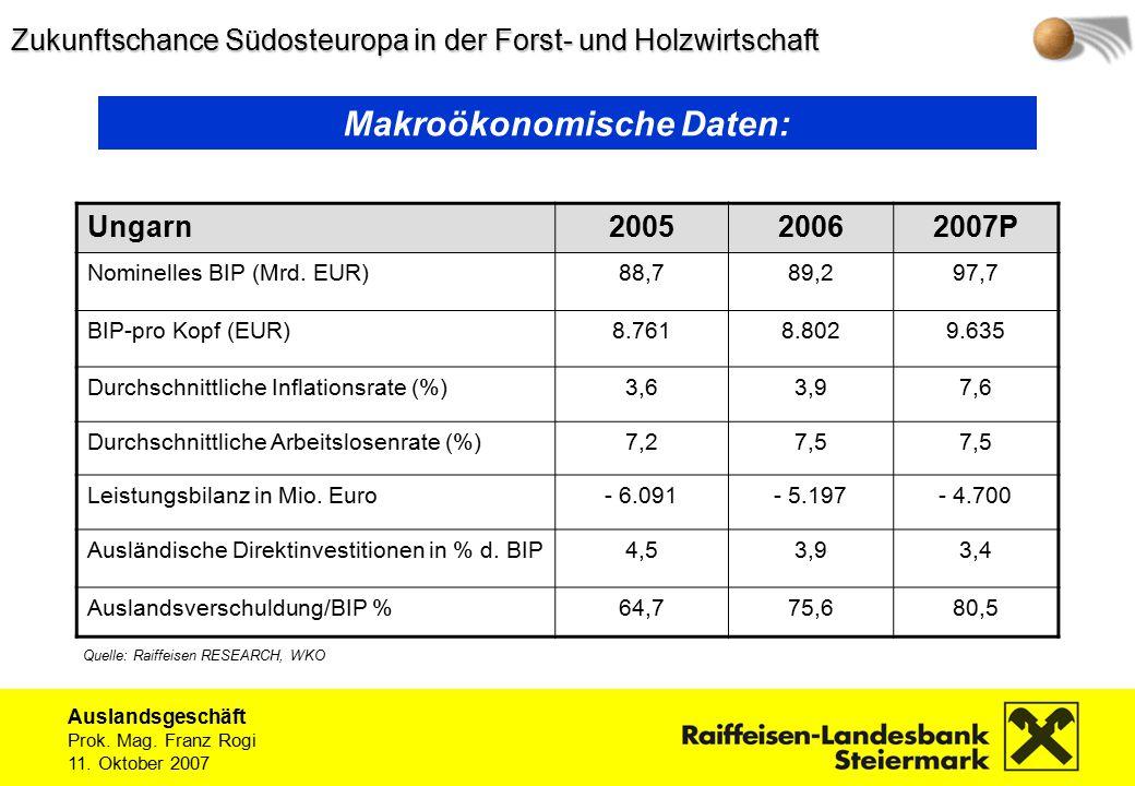 Auslandsgeschäft Prok. Mag. Franz Rogi 11. Oktober 2007 Ungarn200520062007P Nominelles BIP (Mrd.