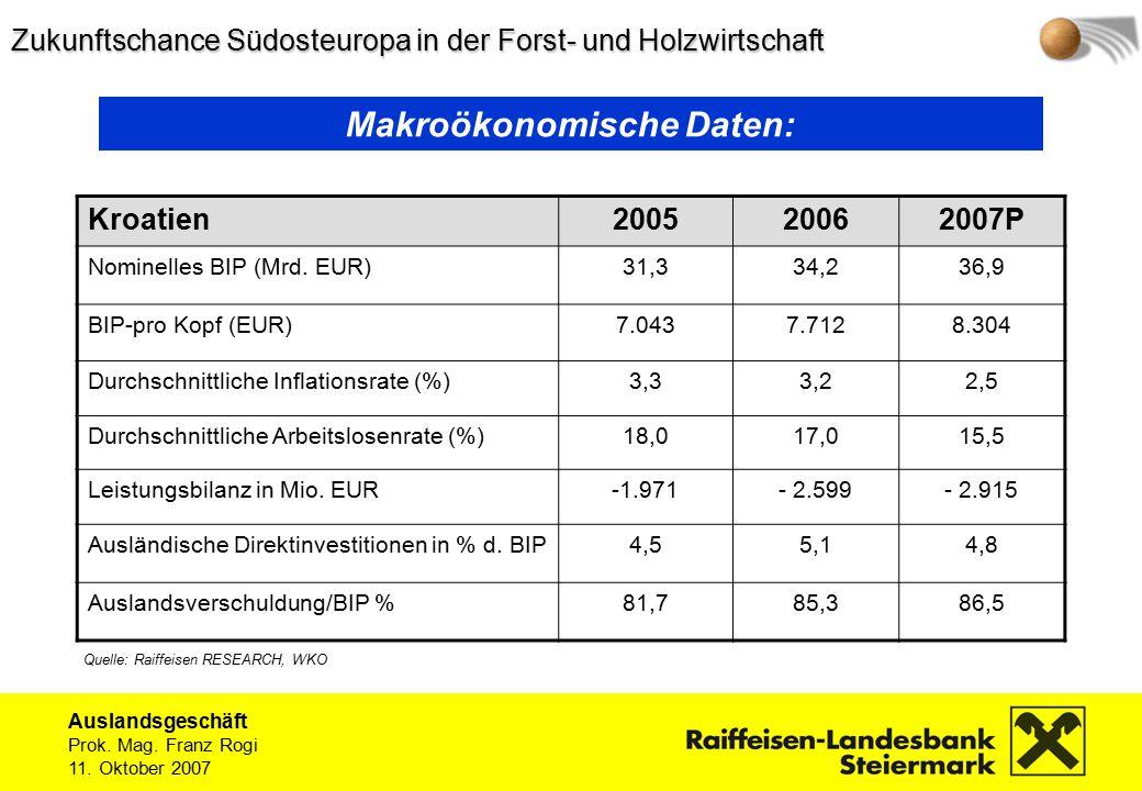Auslandsgeschäft Prok.Mag. Franz Rogi 11. Oktober 2007 Kroatien200520062007P Nominelles BIP (Mrd.