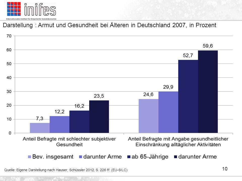 Darstellung : Armut und Gesundheit bei Älteren in Deutschland 2007, in Prozent Quelle: Eigene Darstellung nach Hauser, Schüssler 2012, S. 226 ff. (EU-