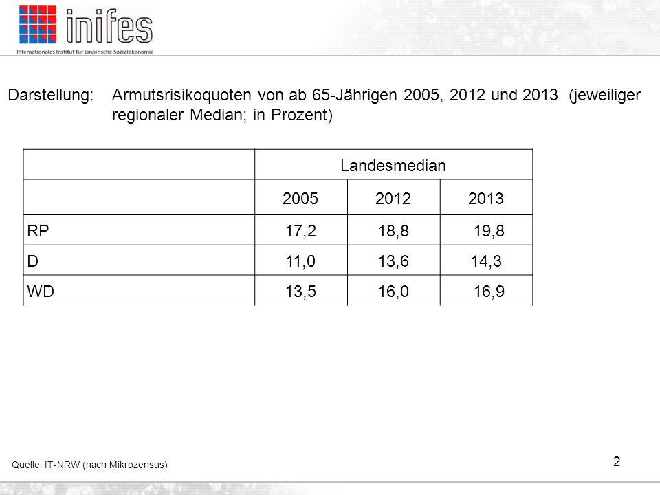 2 Darstellung: Armutsrisikoquoten von ab 65-Jährigen 2005, 2012 und 2013 (jeweiliger regionaler Median; in Prozent) Quelle: IT-NRW (nach Mikrozensus)