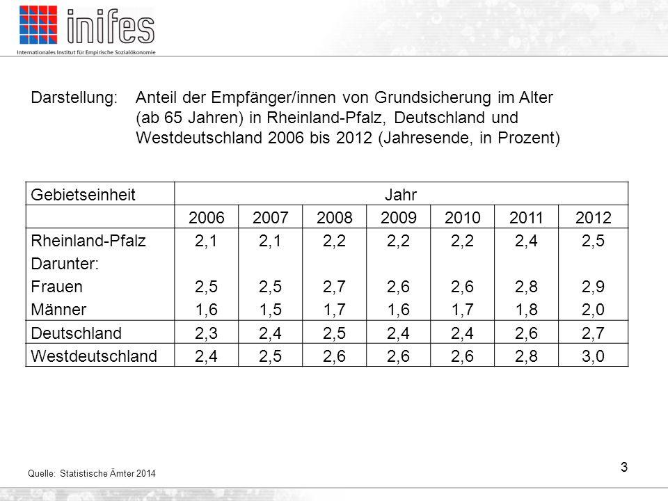 3 GebietseinheitJahr 2006200720082009201020112012 Rheinland-Pfalz Darunter: Frauen Männer 2,1 2,5 1,6 2,1 2,5 1,5 2,2 2,7 1,7 2,2 2,6 1,6 2,2 2,6 1,7