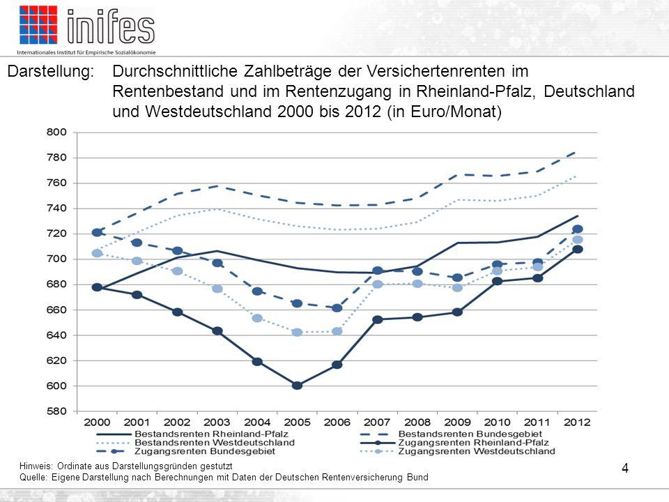 4 Darstellung:Durchschnittliche Zahlbeträge der Versichertenrenten im Rentenbestand und im Rentenzugang in Rheinland-Pfalz, Deutschland und Westdeutsc