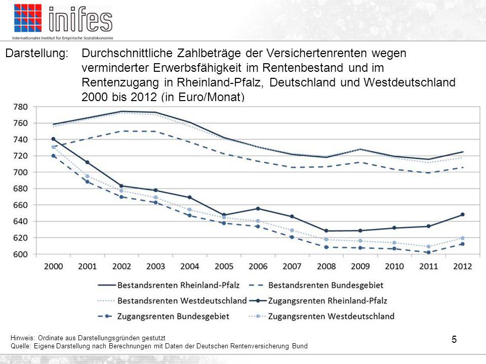 5 Darstellung:Durchschnittliche Zahlbeträge der Versichertenrenten wegen verminderter Erwerbsfähigkeit im Rentenbestand und im Rentenzugang in Rheinla