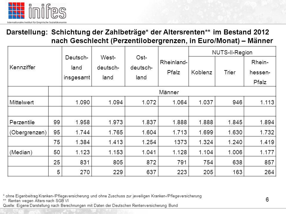 6 Kennziffer Deutsch- land insgesamt West- deutsch- land Ost- deutsch- land Rheinland- Pfalz NUTS-II-Region KoblenzTrier Rhein- hessen- Pfalz Männer M