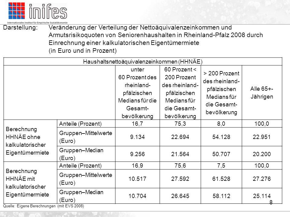 8 Haushaltsnettoäquivalenzeinkommen (HHNÄE) unter 60 Prozent des rheinland- pfälzischen Medians für die Gesamt- bevölkerung 60 Prozent < 200 Prozent d