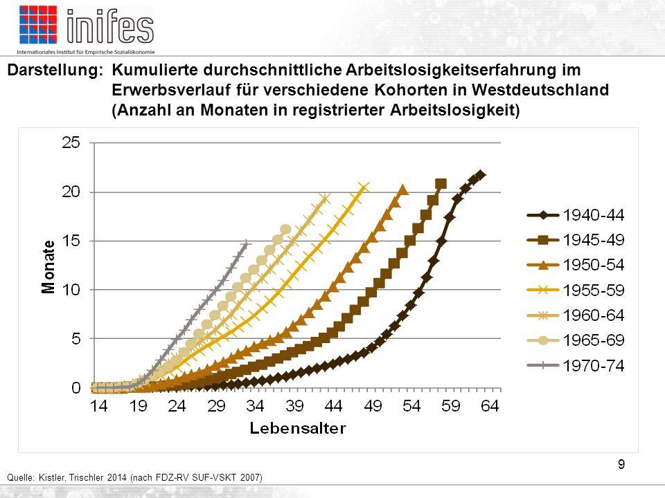 9 Darstellung:Kumulierte durchschnittliche Arbeitslosigkeitserfahrung im Erwerbsverlauf für verschiedene Kohorten in Westdeutschland (Anzahl an Monate
