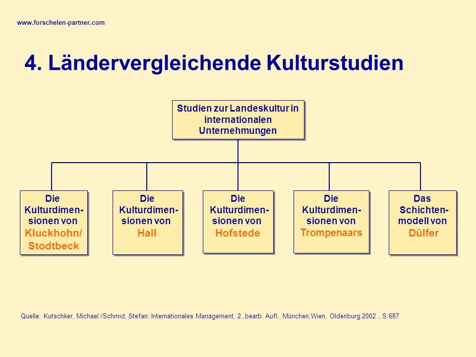 www.forschelen-partner.com 4.
