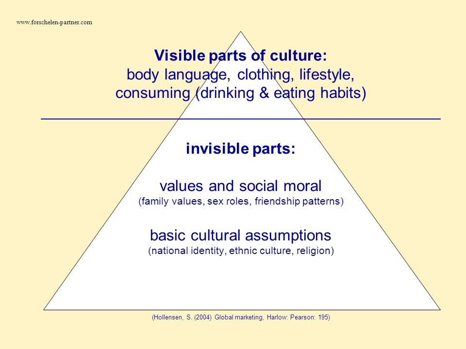 Visible parts of culture: body language, clothing, lifestyle, consuming (drinking & eating habits) ______________________________________________ invi
