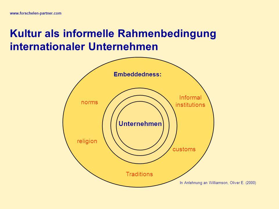 """www.forschelen-partner.com Analyse, wo sich durch die """"kulturelle Lücke ausgelöste Produktivitätsbarierren befinden ⇨ Individuelle Ebene (Personalentwicklung) ⇨ Kollektive Ebene (Bsp."""