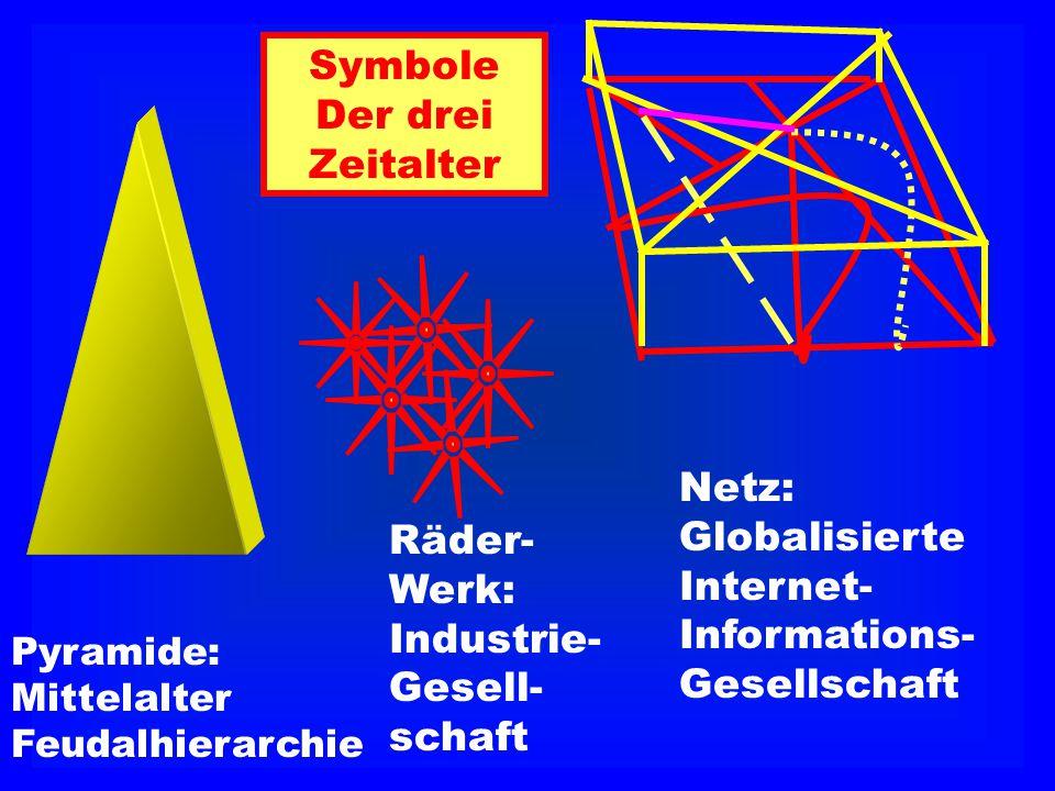 Pyramide: Mittelalter Feudalhierarchie Räder- Werk: Industrie- Gesell- schaft Netz: Globalisierte Internet- Informations- Gesellschaft Symbole Der dre