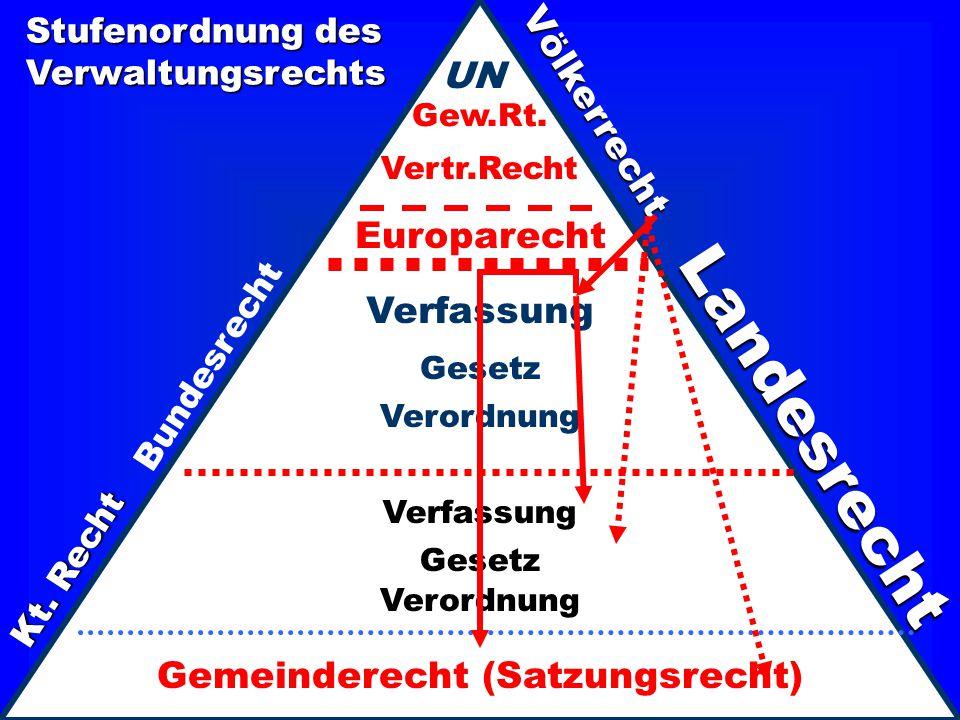 Europarecht Verfassung Gesetz Verordnung Bundesrecht Landesrecht Kt. Recht Verfassung Gesetz Verordnung Gemeinderecht (Satzungsrecht) Völkerrecht UN G