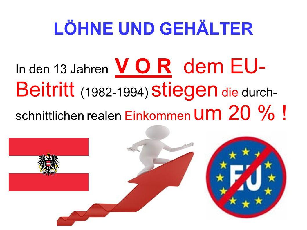 LÖHNE UND GEHÄLTER In den 13 Jahren V O R dem EU- Beitritt (1982-1994) stiegen die durch- schnittlichen realen Einkommen um 20 % !