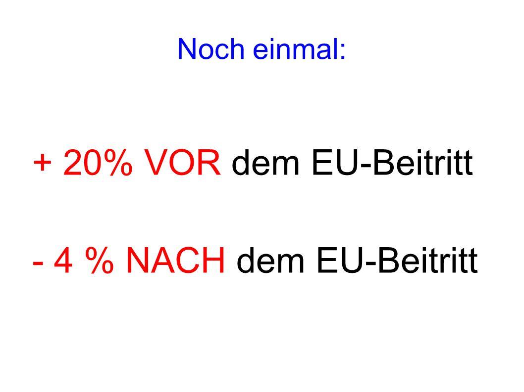 Noch einmal: + 20% VOR dem EU-Beitritt - 4 % NACH dem EU-Beitritt