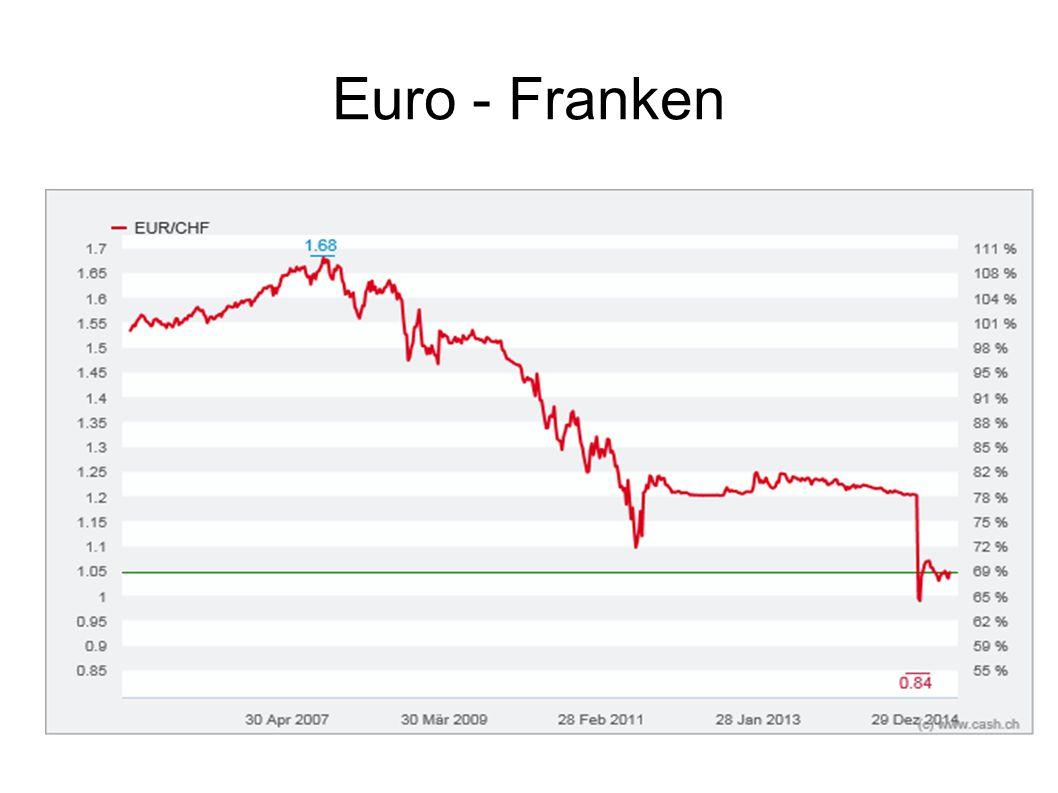 Euro - Franken