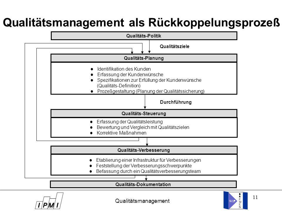 11 Qualitätsmanagement als Rückkoppelungsprozeß Qualitäts-Politik Qualitäts-Planung Qualitäts-Steuerung Qualitäts-Verbesserung Qualitäts-Dokumentation