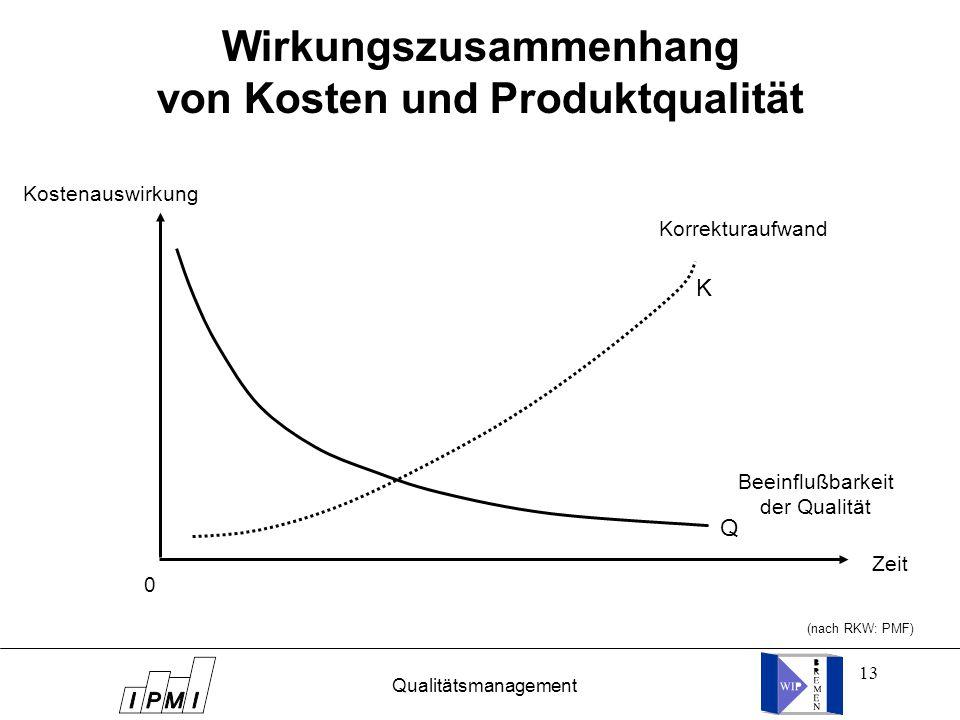 13 Wirkungszusammenhang von Kosten und Produktqualität (nach RKW: PMF) Kostenauswirkung Zeit K Q Korrekturaufwand Beeinflußbarkeit der Qualität Qualitätsmanagement 0
