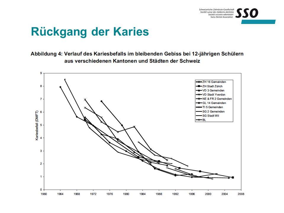 Rückgang der Karies