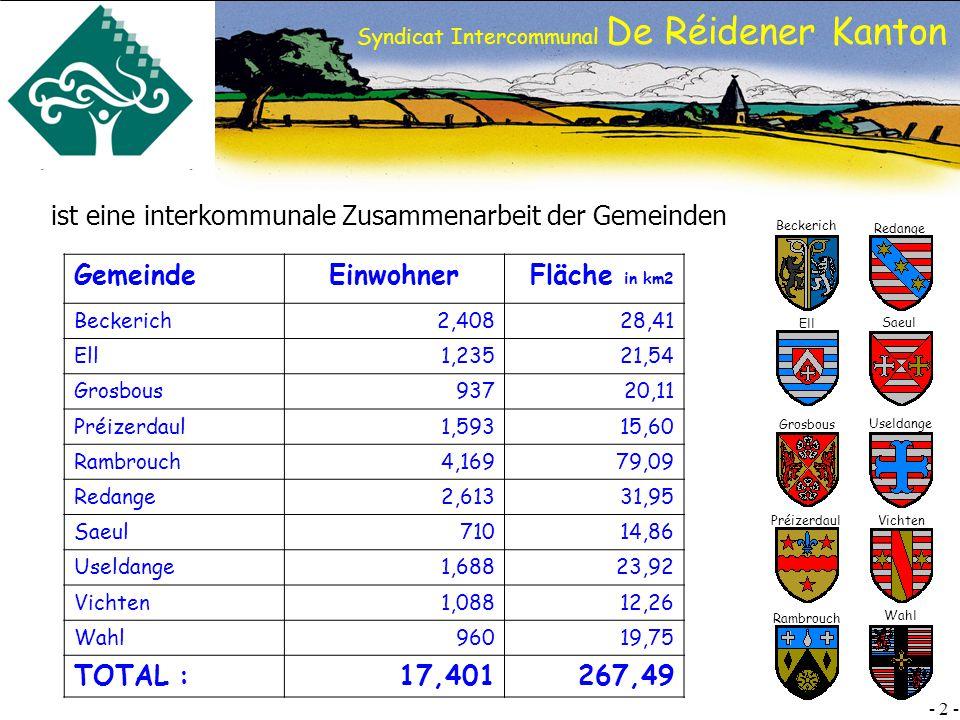 SI DRK - 2 - Préizerdaul Beckerich Ell Grosbous Rambrouch Redange Saeul Useldange Vichten Wahl Syndicat Intercommunal De Réidener Kanton GemeindeEinwohnerFläche in km2 Beckerich2,40828,41 Ell1,23521,54 Grosbous93720,11 Préizerdaul1,59315,60 Rambrouch4,16979,09 Redange2,61331,95 Saeul71014,86 Useldange1,68823,92 Vichten1,08812,26 Wahl96019,75 TOTAL :17,401267,49 ist eine interkommunale Zusammenarbeit der Gemeinden