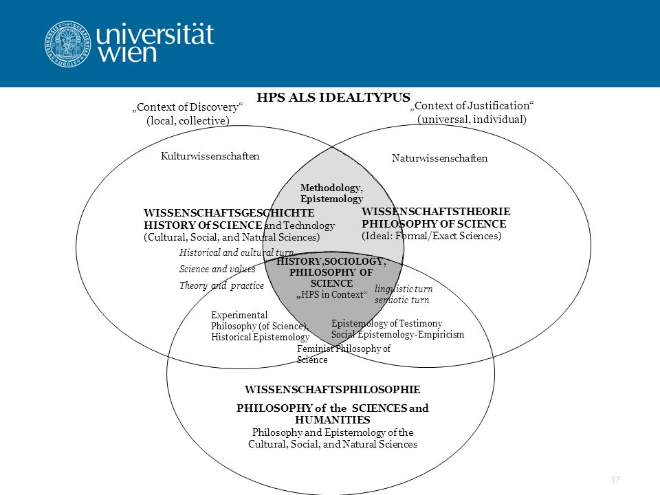 "17 HPS ALS IDEALTYPUS ""Context of Discovery (local, collective) ""Context of Justification (universal, individual) Kulturwissenschaften Naturwissenschaften Methodology, Epistemology HISTORY,SOCIOLOGY, PHILOSOPHY OF SCIENCE ""HPS in Context WISSENSCHAFTSTHEORIE PHILOSOPHY OF SCIENCE (Ideal: Formal/Exact Sciences) WISSENSCHAFTSGESCHICHTE HISTORY Of SCIENCE and Technology (Cultural, Social, and Natural Sciences) linguistic turn semiotic turn Feminist Philosophy of Science Epistemology of Testimony Social Epistemology-Empiricism WISSENSCHAFTSPHILOSOPHIE PHILOSOPHY of the SCIENCES and HUMANITIES Philosophy and Epistemology of the Cultural, Social, and Natural Sciences Experimental Philosophy (of Science), Historical Epistemology Historical and cultural turn Science and values Theory and practice"