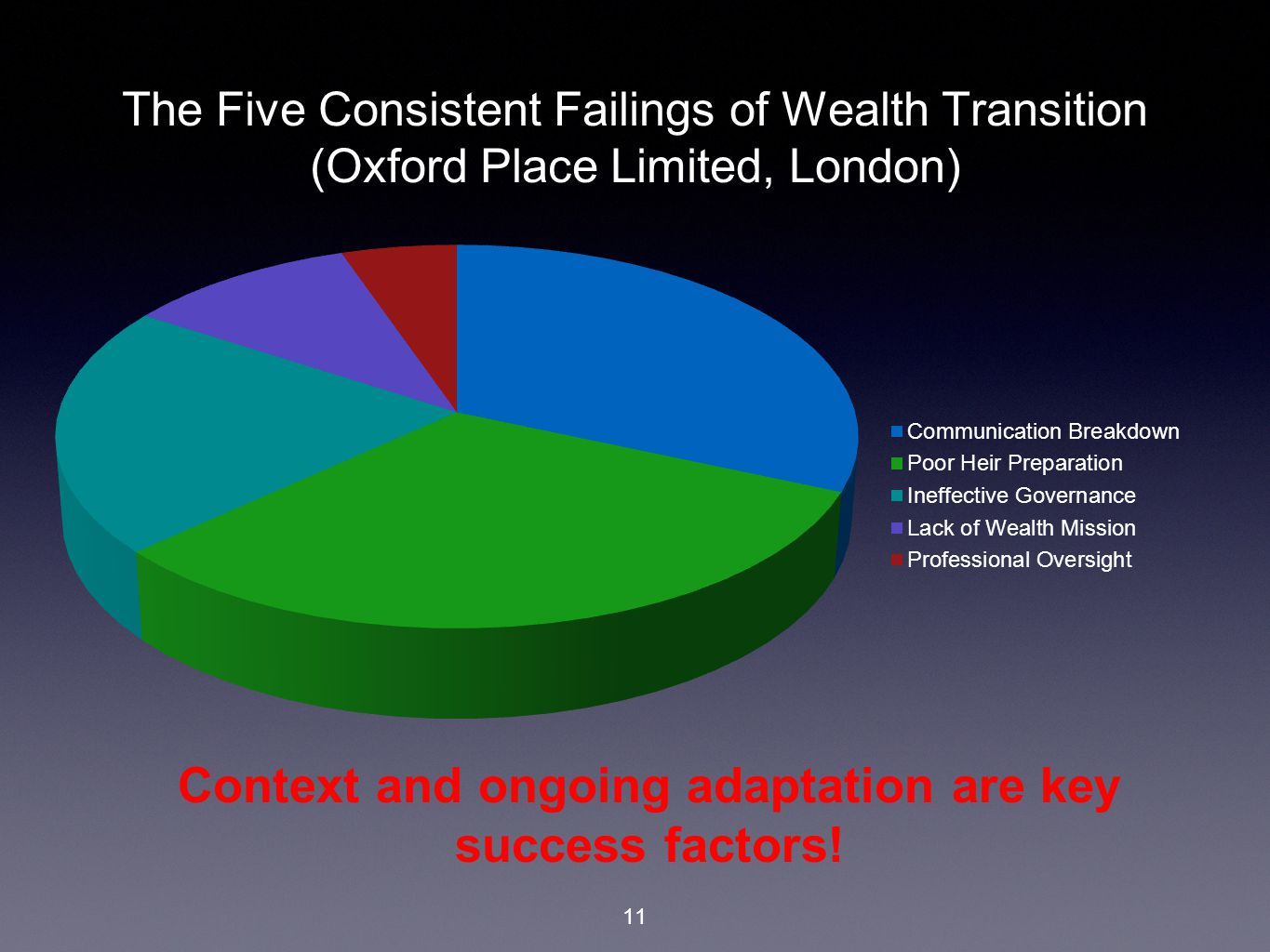 11 The Five Consistent Failings of Wealth Transition (Oxford Place Limited, London) Context and ongoing adaptation are key success factors!