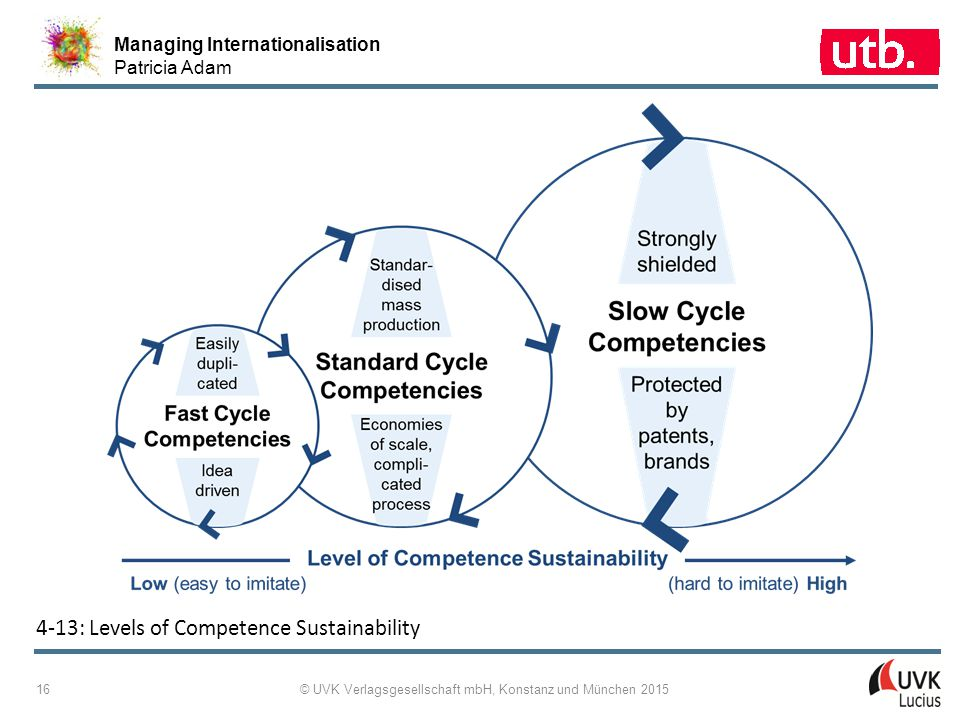 Managing Internationalisation Patricia Adam © UVK Verlagsgesellschaft mbH, Konstanz und München 2015 16 4 ‑ 13: Levels of Competence Sustainability
