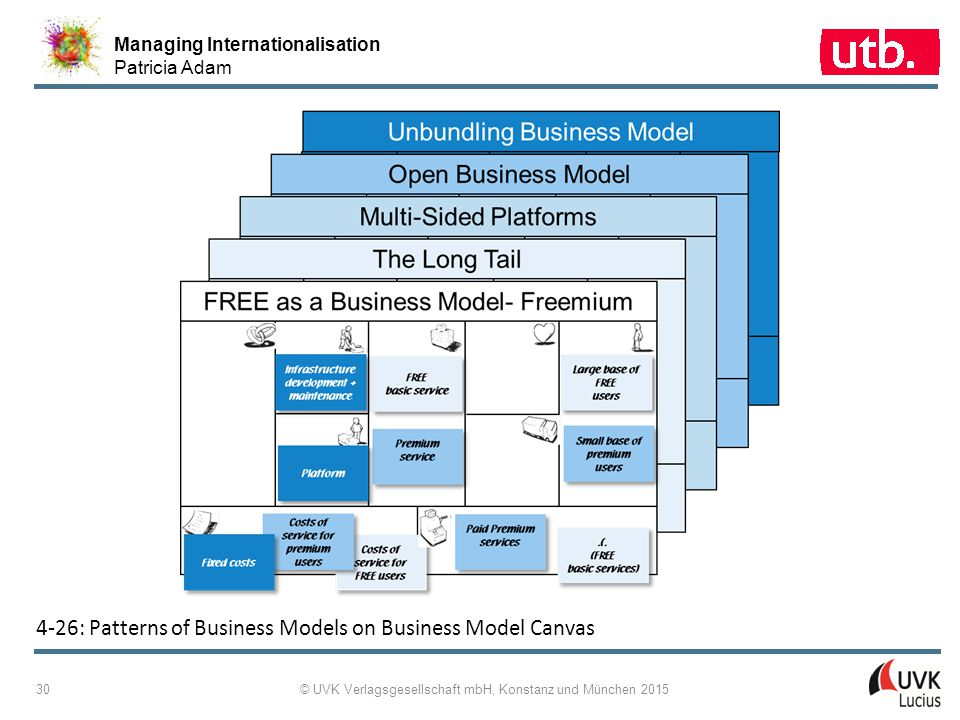 Managing Internationalisation Patricia Adam © UVK Verlagsgesellschaft mbH, Konstanz und München 2015 30 4 ‑ 26: Patterns of Business Models on Busines
