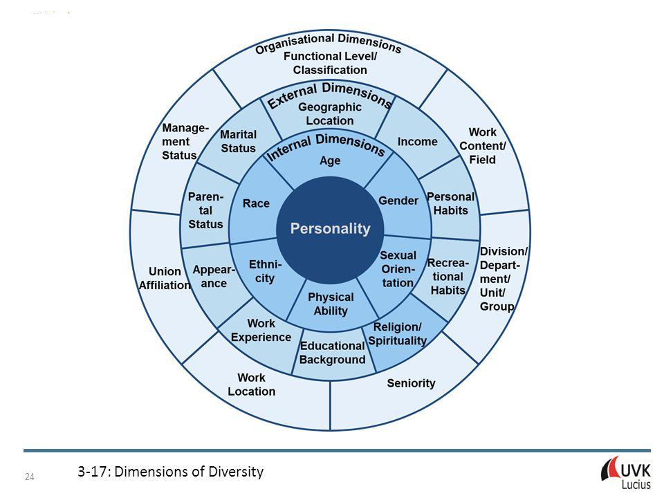 Managing Internationalisation Patricia Adam © UVK Verlagsgesellschaft mbH, Konstanz und München 2015 24 3 ‑ 17: Dimensions of Diversity