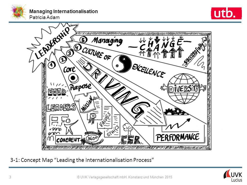 Managing Internationalisation Patricia Adam © UVK Verlagsgesellschaft mbH, Konstanz und München 2015 3 3-1: Concept Map Leading the Internationalisation Process