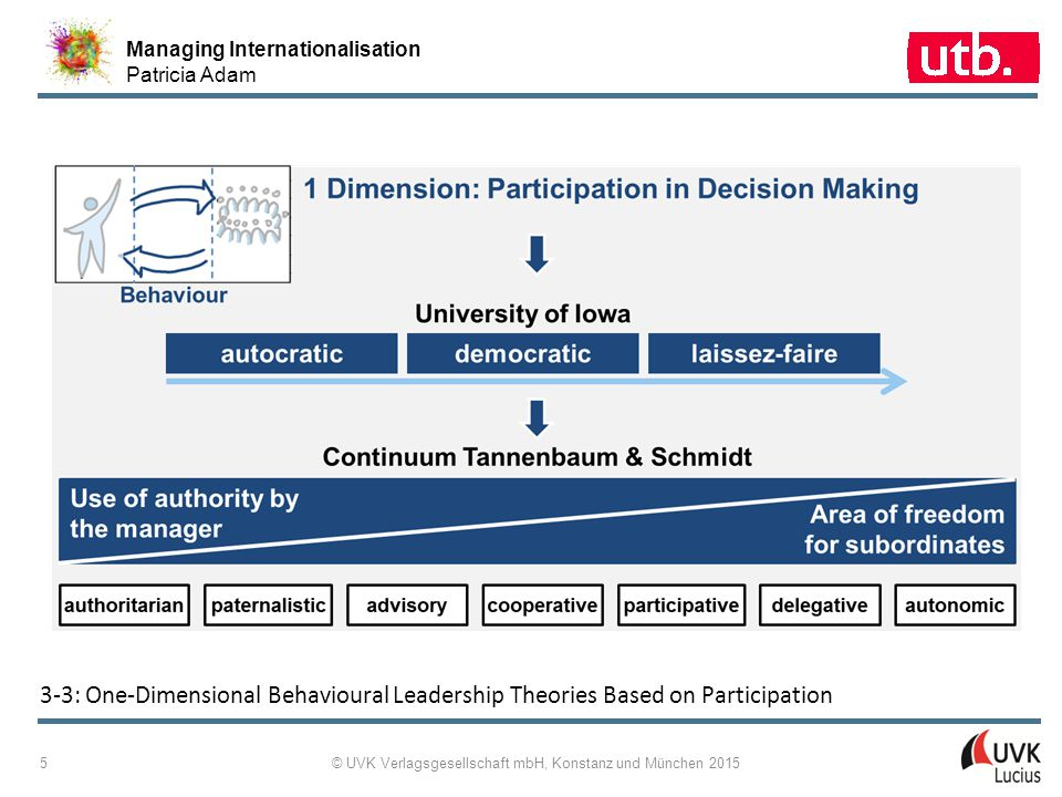 Managing Internationalisation Patricia Adam © UVK Verlagsgesellschaft mbH, Konstanz und München 2015 6 3 ‑ 4: Two-Dimensional Behavioural Leadership Theories