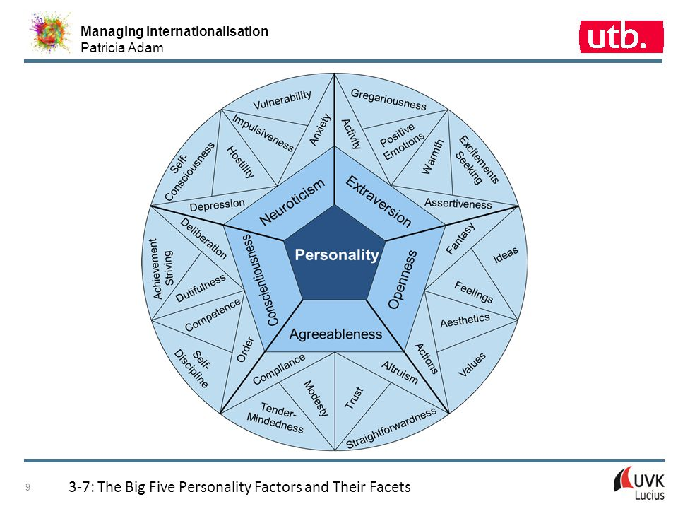 Managing Internationalisation Patricia Adam © UVK Verlagsgesellschaft mbH, Konstanz und München 2015 9 3 ‑ 7: The Big Five Personality Factors and Their Facets