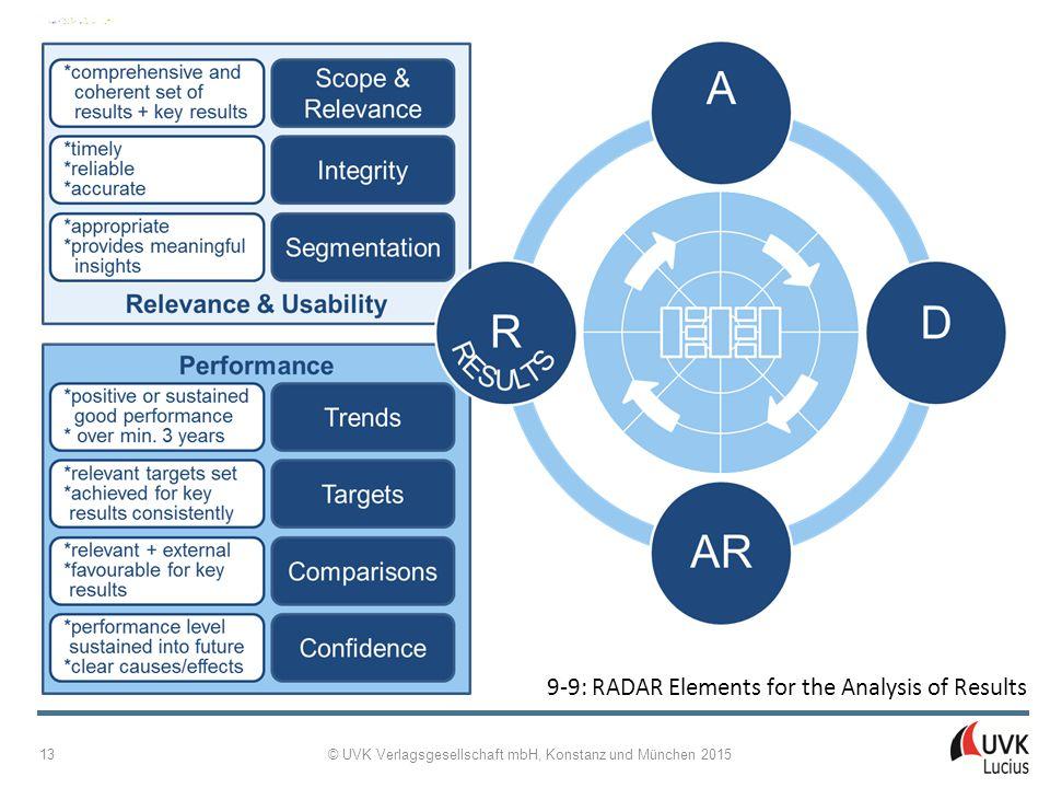 Managing Internationalisation Patricia Adam © UVK Verlagsgesellschaft mbH, Konstanz und München 2015 13 9 ‑ 9: RADAR Elements for the Analysis of Results