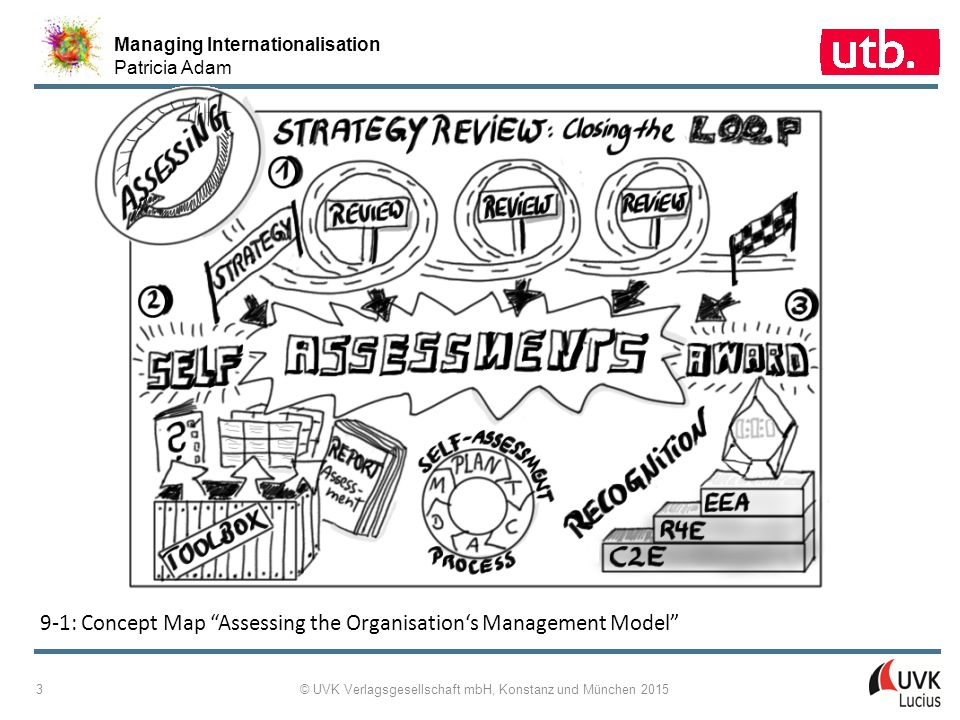 Managing Internationalisation Patricia Adam © UVK Verlagsgesellschaft mbH, Konstanz und München 2015 3 9-1: Concept Map Assessing the Organisation's Management Model