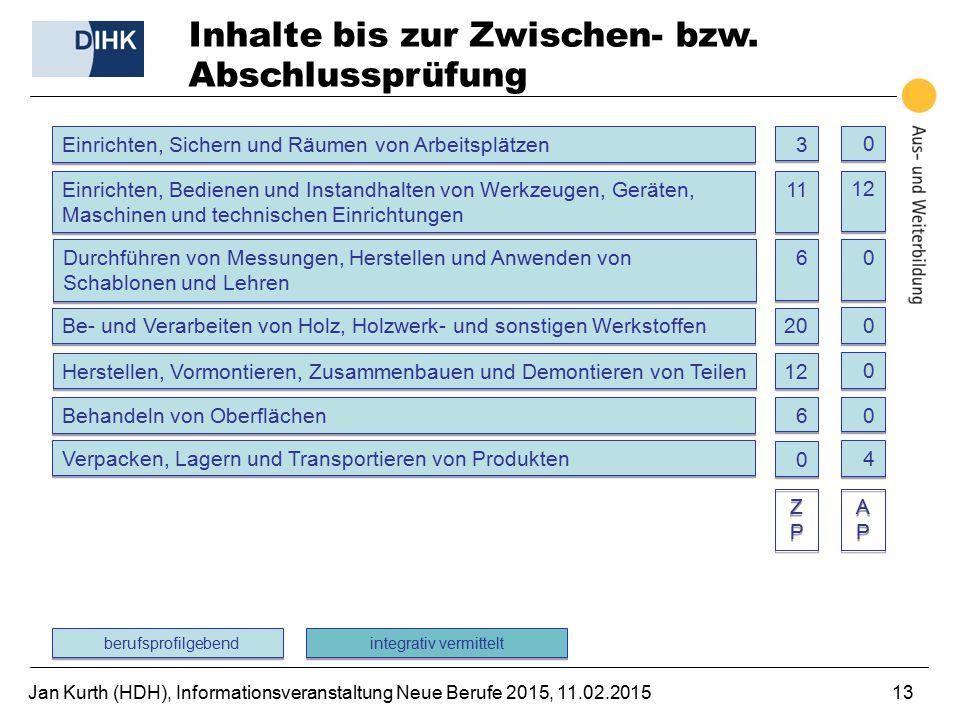 Jan Kurth (HDH), Informationsveranstaltung Neue Berufe 2015, 11.02.201513 Inhalte bis zur Zwischen- bzw. Abschlussprüfung Be- und Verarbeiten von Holz
