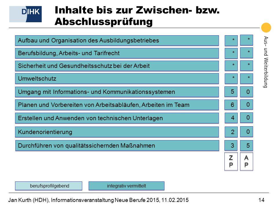 Jan Kurth (HDH), Informationsveranstaltung Neue Berufe 2015, 11.02.201514 Inhalte bis zur Zwischen- bzw. Abschlussprüfung Aufbau und Organisation des