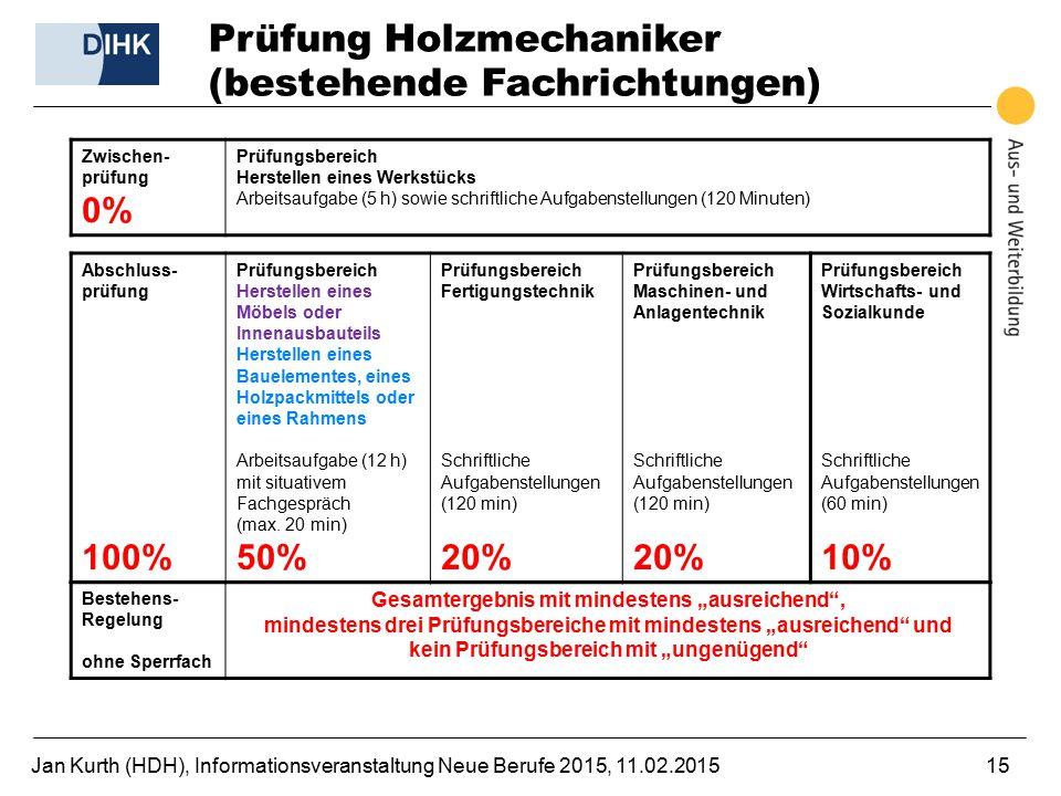 Jan Kurth (HDH), Informationsveranstaltung Neue Berufe 2015, 11.02.201515 Prüfung Holzmechaniker (bestehende Fachrichtungen) Zwischen- prüfung 0% Prüf