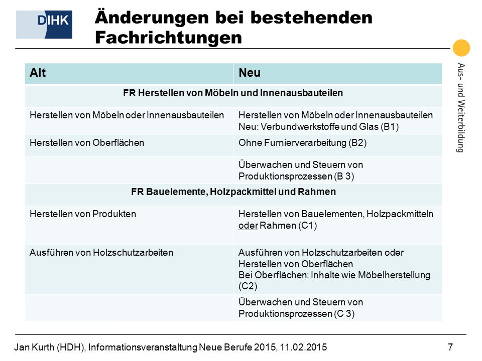 Jan Kurth (HDH), Informationsveranstaltung Neue Berufe 2015, 11.02.20157 Änderungen bei bestehenden Fachrichtungen AltNeu FR Herstellen von Möbeln und