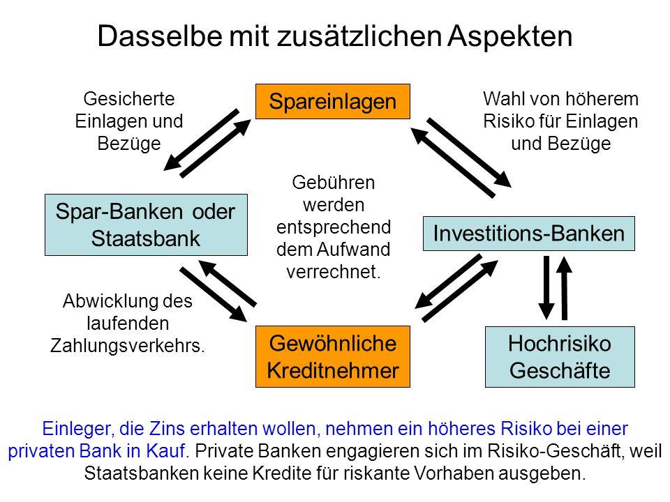 Dasselbe mit zusätzlichen Aspekten Einleger, die Zins erhalten wollen, nehmen ein höheres Risiko bei einer privaten Bank in Kauf.