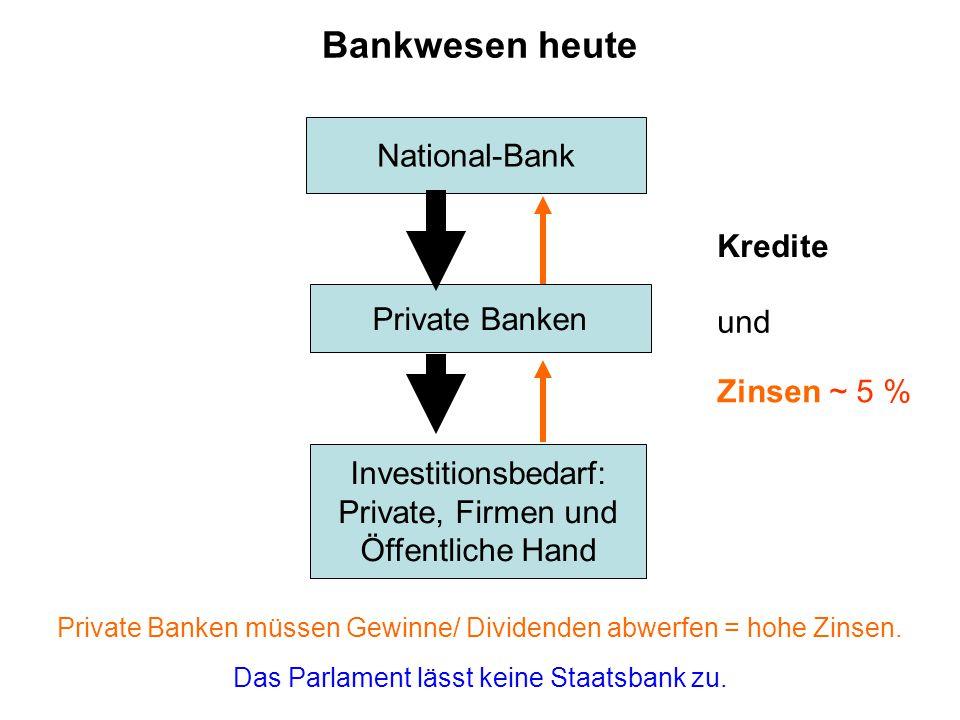 National-Bank Private Banken Bankwesen heute Das Parlament lässt keine Staatsbank zu.