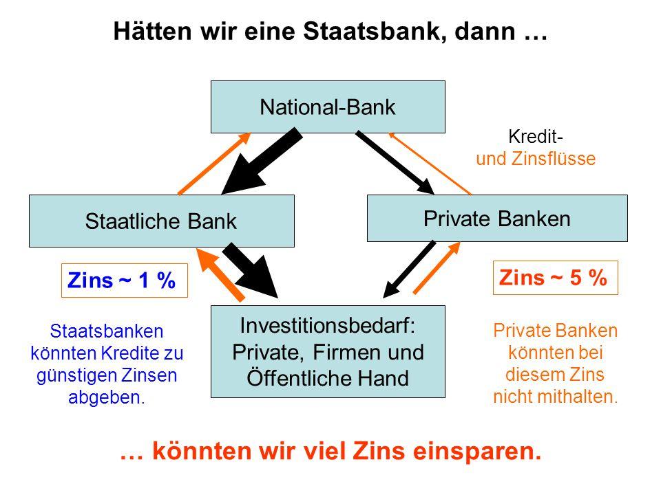 National-Bank Private Banken Staatliche Bank Hätten wir eine Staatsbank, dann … Zins ~ 1 % Staatsbanken könnten Kredite zu günstigen Zinsen abgeben.