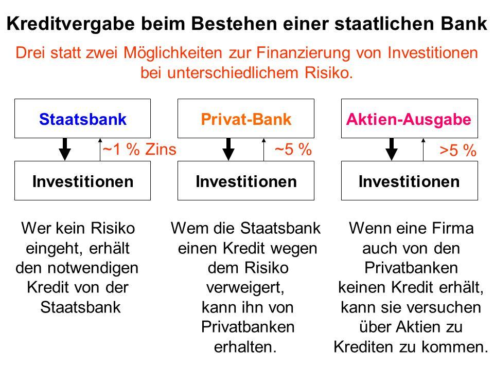 Kreditvergabe beim Bestehen einer staatlichen Bank StaatsbankPrivat-BankAktien-Ausgabe Investitionen Wer kein Risiko eingeht, erhält den notwendigen Kredit von der Staatsbank Wem die Staatsbank einen Kredit wegen dem Risiko verweigert, kann ihn von Privatbanken erhalten.