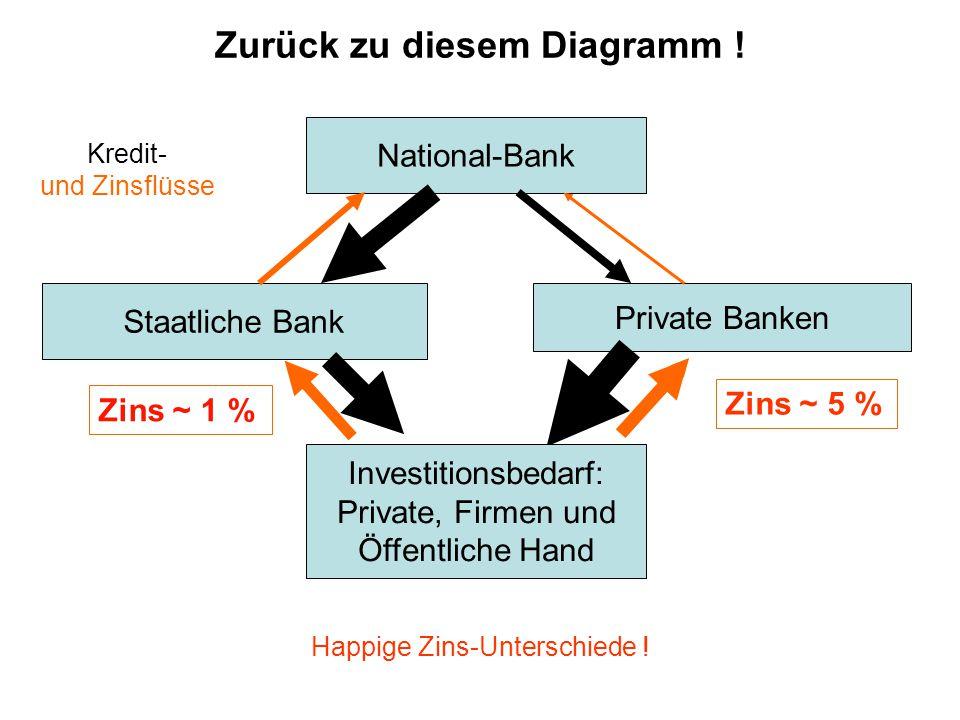 National-Bank Private Banken Staatliche Bank Kredit- und Zinsflüsse Zurück zu diesem Diagramm .