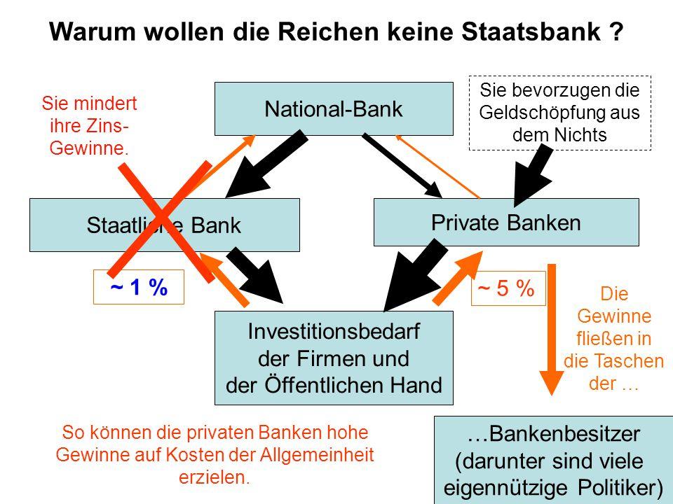 National-Bank Private Banken Staatliche Bank ~ 1 % ~ 5 % Investitionsbedarf der Firmen und der Öffentlichen Hand Sie mindert ihre Zins- Gewinne.