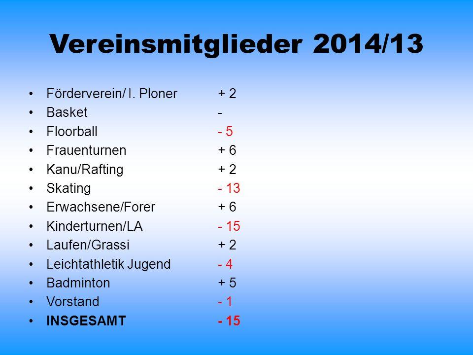 Vereinsmitglieder 2014/13 Förderverein/ I. Ploner+ 2 Basket- Floorball- 5 Frauenturnen+ 6 Kanu/Rafting+ 2 Skating- 13 Erwachsene/Forer+ 6 Kinderturnen