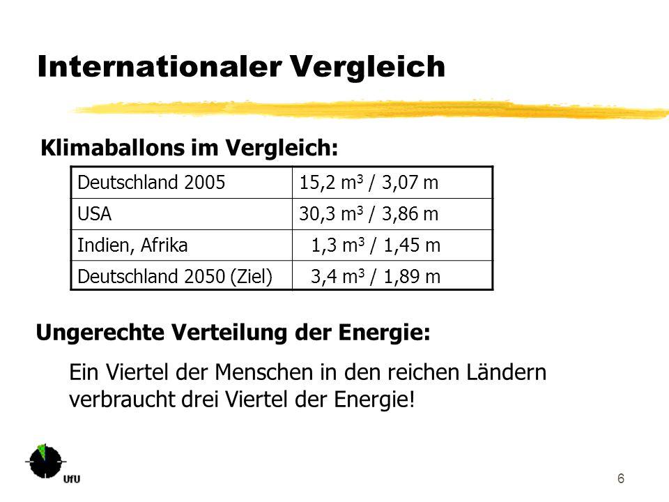 6 Internationaler Vergleich Klimaballons im Vergleich: Deutschland 200515,2 m 3 / 3,07 m USA30,3 m 3 / 3,86 m Indien, Afrika 1,3 m 3 / 1,45 m Deutschl