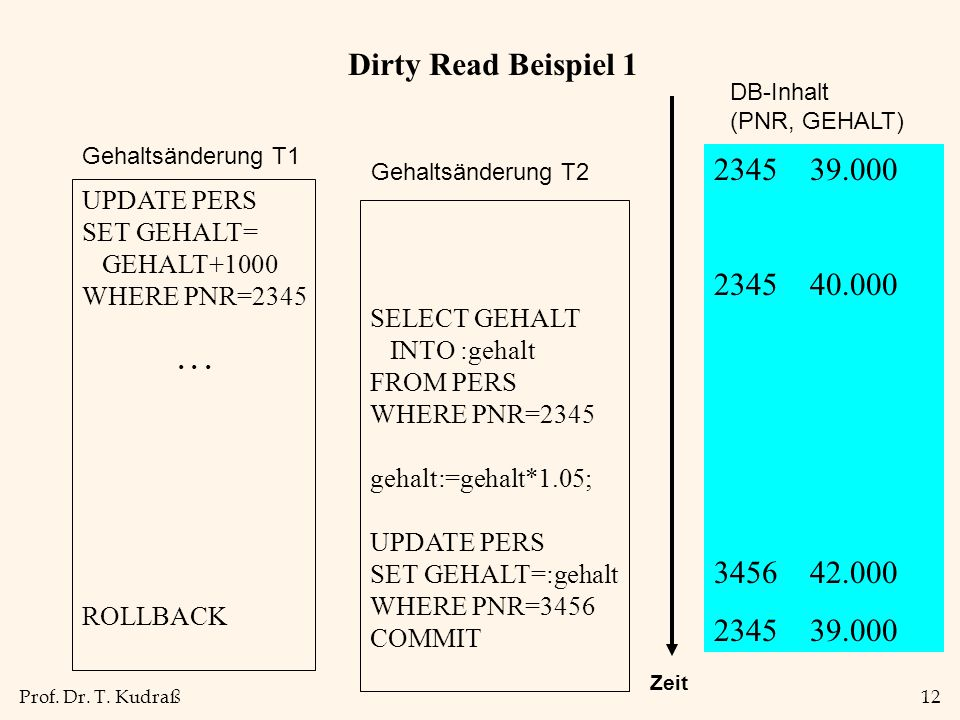Prof. Dr. T. Kudraß12 Dirty Read Beispiel 1 UPDATE PERS SET GEHALT= GEHALT+1000 WHERE PNR=2345...
