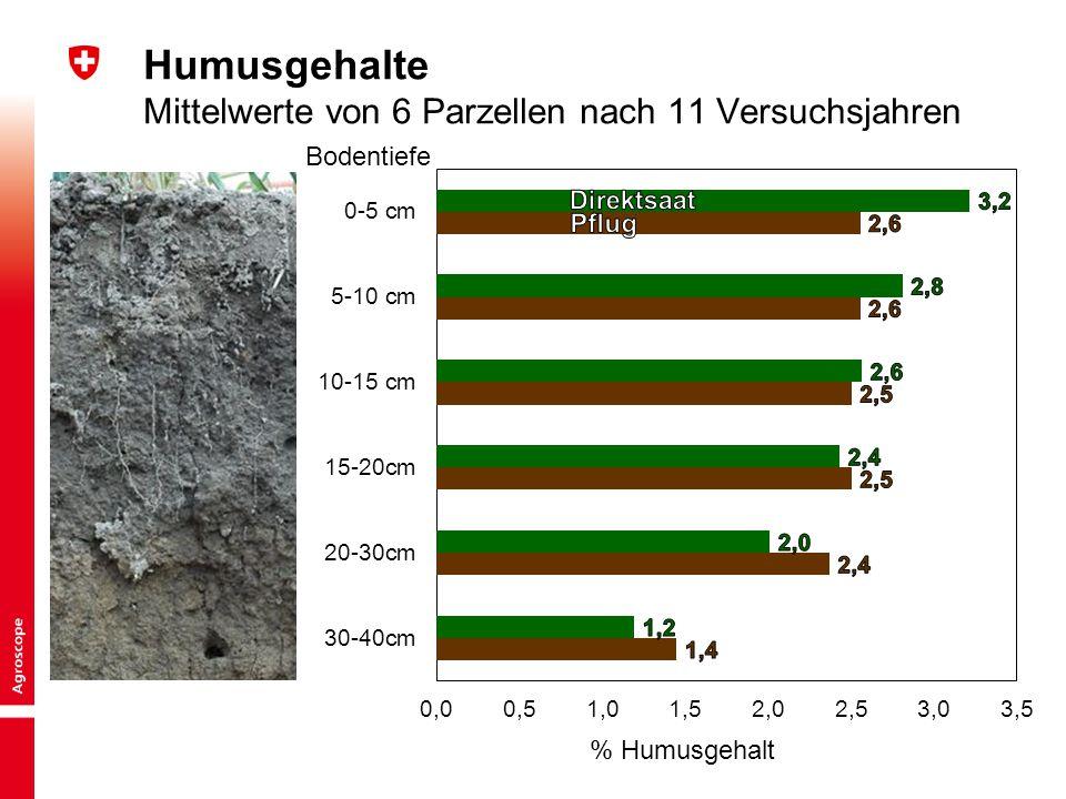 2 Kurzinput «Bodentechnologie und Kulturlanderhaltung» | BGS-Jahrestagung 2015 Peter Weisskopf Humusgehalte Mittelwerte von 6 Parzellen nach 11 Versuc