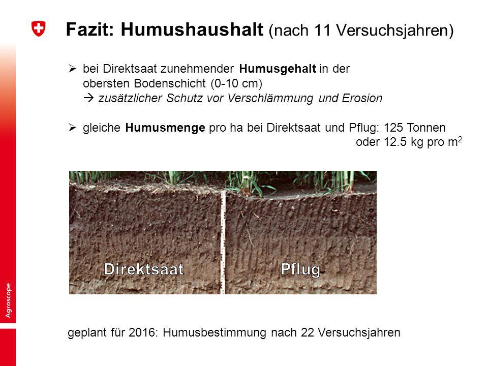 3 Kurzinput «Bodentechnologie und Kulturlanderhaltung» | BGS-Jahrestagung 2015 Peter Weisskopf Fazit: Humushaushalt (nach 11 Versuchsjahren)  bei Dir